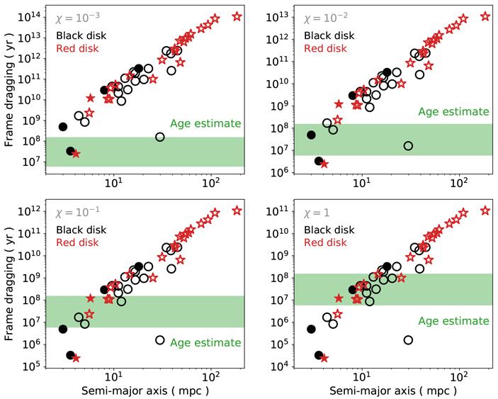 Скорость вращения черной дыры вцентре Млечного Пути оценили по распределению орбит S-звезд