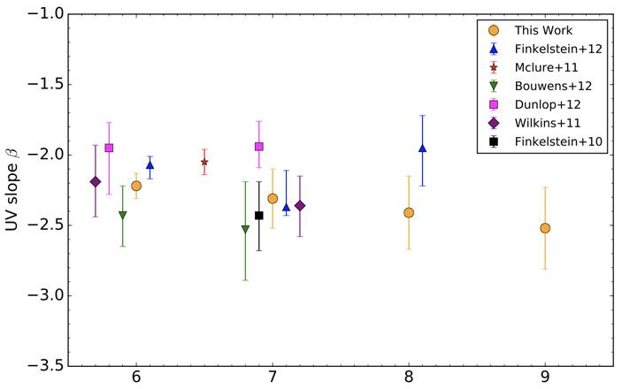 Первые звезды во Вселенной погасли уже через 500млнлет после Большого взрыва