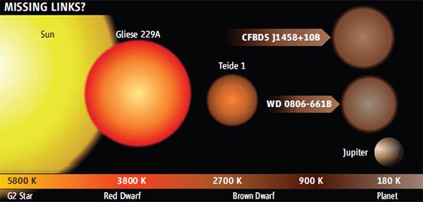 Коричневые карлики CFBDS J1458+10B и еще более холодный наш герой WD-0806-661B могут оказаться представителями давно предсказанного, но до сих пор не открытого класса объектов, промежуточного между звездами и планетами. Изображение из статьи Cold Almost-Stars May Herald Hordes of Unseen Lurkers// Science. 18March 2011. V.331. P.1377