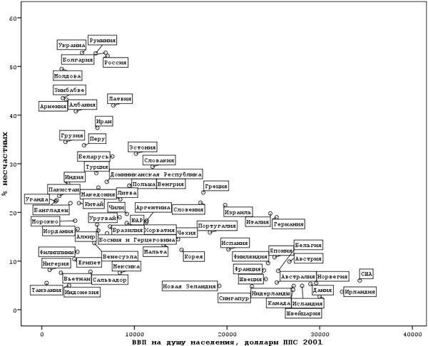 Эта диаграмма показывает асимметричный характер соотношения между богатством страны и счастьем ее населения. Все богатые страны— счастливы, однако среди бедных стран наблюдается огромный разброс по уровню субъективной оценки собственного счастья. Повертикальной оси— процент людей, считающих себя скорее несчастными, чем счастливыми. Погоризонтальной оси— производство ВВП на душу населения впаритете покупательной способности. Рисунок из обсуждаемой монографии