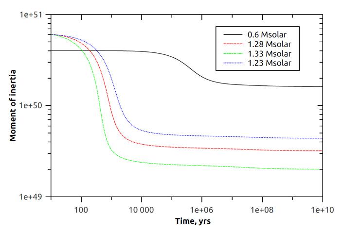 Рис. 2. Моделирование изменения момента инерции белого карлика со временем