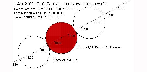 Схема затмения для города Новосибирск.  Программа АК4.0 Александра Кузнецова (Нижний Тагил) .