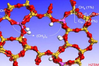 Рис.1. Реакция гидрирования углекислого газа над полифункциональным катализатором Na–Fe<sub>3</sub>O<sub>4</sub>/цеолит