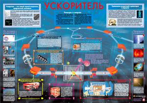 Плакат «Ускоритель»