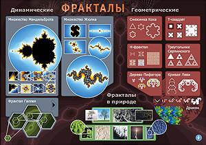 Плакат «Фракталы»