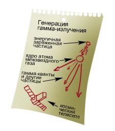 Схема генерации гамма-излучения