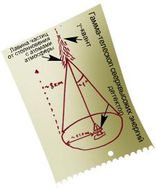 Схема телескопа для гамма-излучения сверхвысоких энергий