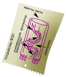 Схема фотоэлектронного умножителя (ФЭУ)