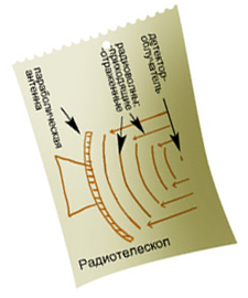 Схема радиотелескопа