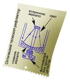 Схема оптического телескопа-рефлектора