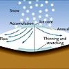 Схема сползания антарктического ледникового щита