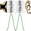 Звук, распространяющийся по воздуху от источника к уху. Изображение с сайта www.dance.net