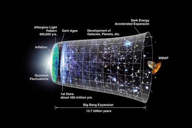 Современная космология