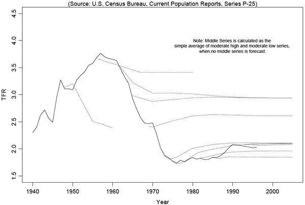 Рис. 2. Прогнозы рождаемости (число детей на одну женщину), выполненные Бюро цензов США между 1940-м и 1995годом (пунктирные линии). Реальные изменения показаны сплошной кривой. Как видно на графике, большинство прогнозов основаны на предположении, что рождаемость вбудущем будет оставаться на примерно том же уровне, который наблюдается в момент выполнения прогноза. Вреальности рождаемость изменялась циклически (это так называемый цикл Истерлина)