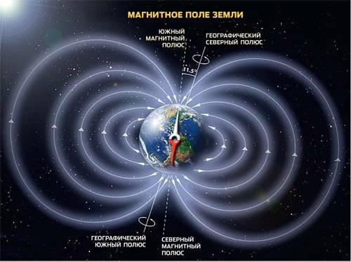 Магнитосфера Земли простирается более чем на десять радиусов нашей планеты. Она служит естественным щитом, защищающим население от губительных космических лучей. Изображение: «Популярная механика»