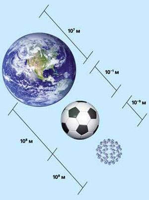 Рис. 1. Соотношение диаметров Земли (≈10 7м), футбольного мяча (≈10-1м) и молекулы C 60 (≈10-9м=1нм). Изображение: «Экология и жизнь»