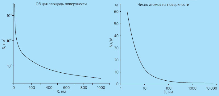 <b>Рис. 3.</b> Зависимость общей площади поверхности и числа атомов на поверхности от размера частиц, составляющих данной количество материала. Изображение: «Экология и жизнь»