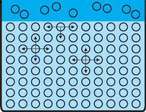 Рис. 4. Асимметрия поверхностных сил (Атомы в жидкости одинаково взаимодействуют с другими атомами жидкости, авзаимодействия поверхностных атомов с атомами газа, которые находятся над поверхностью, относительно малы и менее часты). Изображение: «Экология и жизнь»