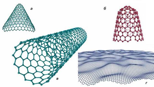Рис. 5. Некоторые наноструктуры углерода: а — нанокон, б — нанохорн, в — нанотрубка, г — графен. Изображение: «Экология и жизнь»