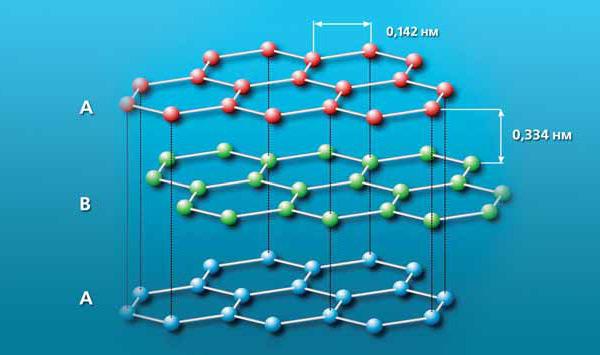 Рис. 6. Кристаллическая структура графита. Изображение: «Экология и жизнь»