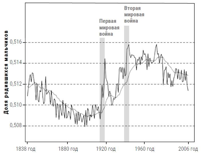 Как менялась доля мальчиков, родившихся в Англии и Уэльсе в 1838–2006 годах («Химия и жизнь» №2, 2021)