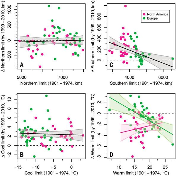 Рис. 2. Показатели пространственного распределения видов шмелей