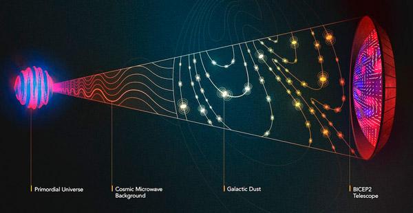 Рис. 1. Микроволновой телескоп BICEP2 наблюдает за поляризацией космического реликтового излучения
