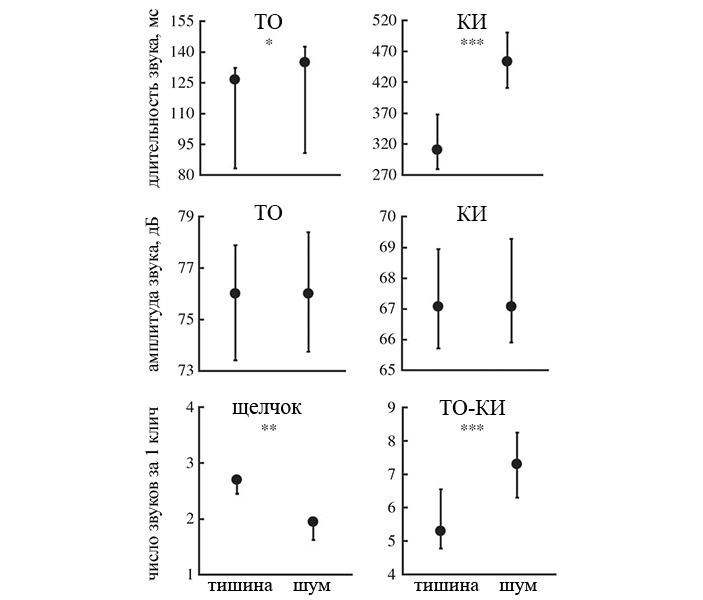 Рис. 3. Изменения призывного крика самцов геккона токи при повышении уровня фонового шума