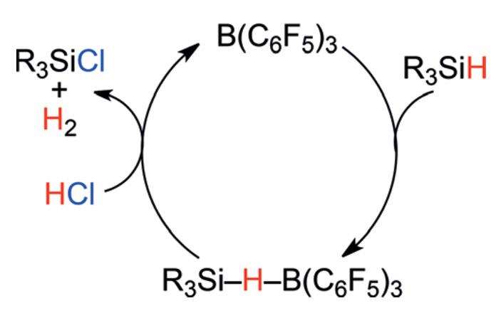 Рис. 1. Каталитический цикл хлорирования связи Si-H соляной кислотой HCl посредством активации триc(пентафторфенил)бораном
