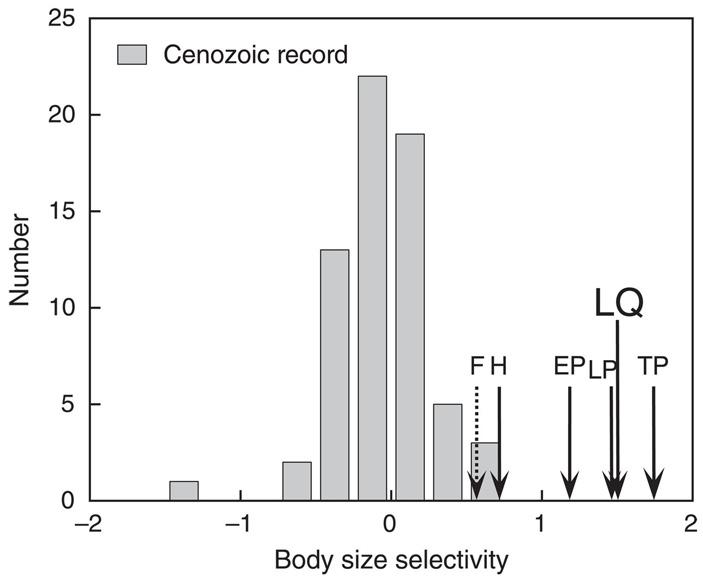 Рис. 1. Зависимость вероятности вымирания млекопитающих от массы тела в разные эпохи кайнозоя