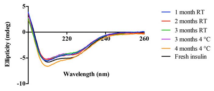 Рис. 7. График, построенный на основе результатов метода спектроскопии кругового дихроизма. Хорошо видно, что инсулин оставался в одной и той же альфа-спиральной конформации в течение всего периода хранения