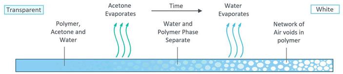 Рис. 2. Схема образования пористого покрытия из сополимера винилфторида и гексафторпропена