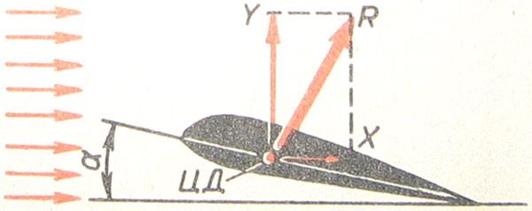 Рис.2. Крыло самолета, вид сбоку. ЦД— центр давления, α— угол атаки, R— сила давления на крыло со стороны встречного потока воздуха